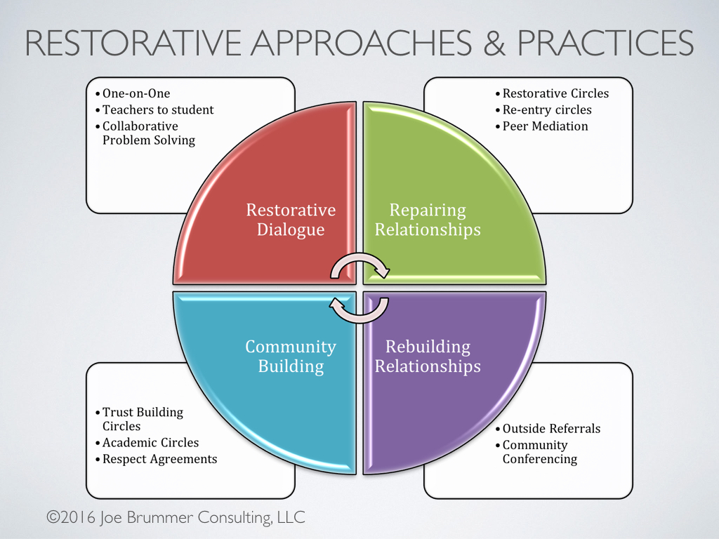 Restorative Approaches & Practices