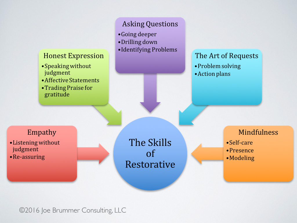 Why Restorative Practices Benefit All >> 5 Reasons Implementation Of Restorative Practices Fails In Schools